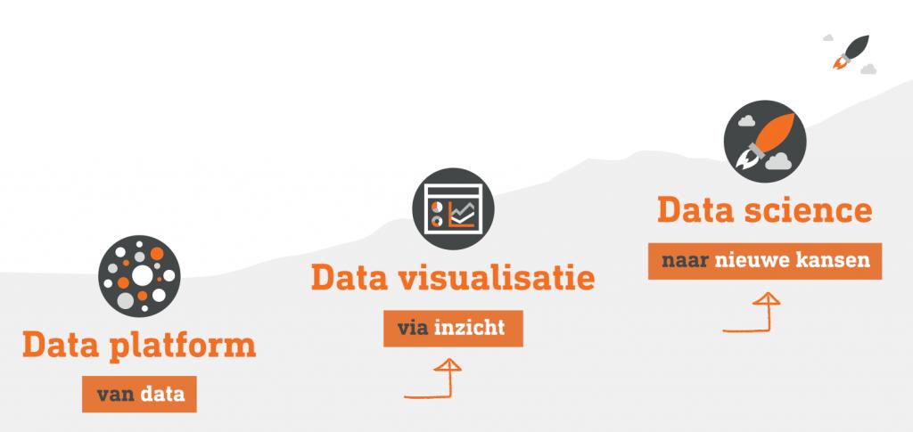 Hoe we data omzetten naar inzicht en nieuwe kansen
