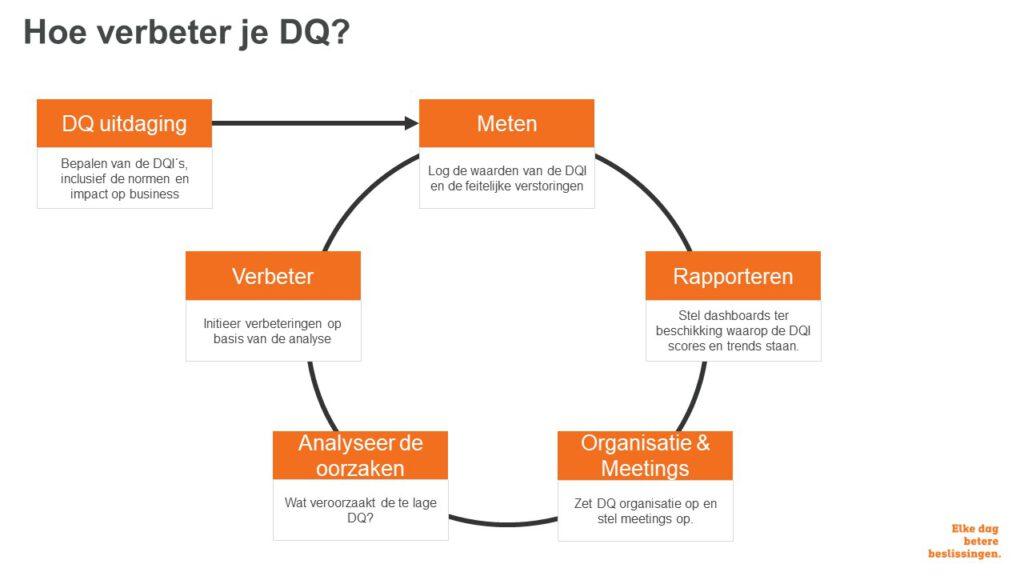 DQ Cycle