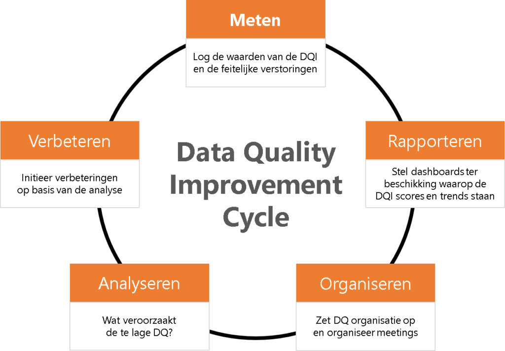 Data-quality-improvement-cycle