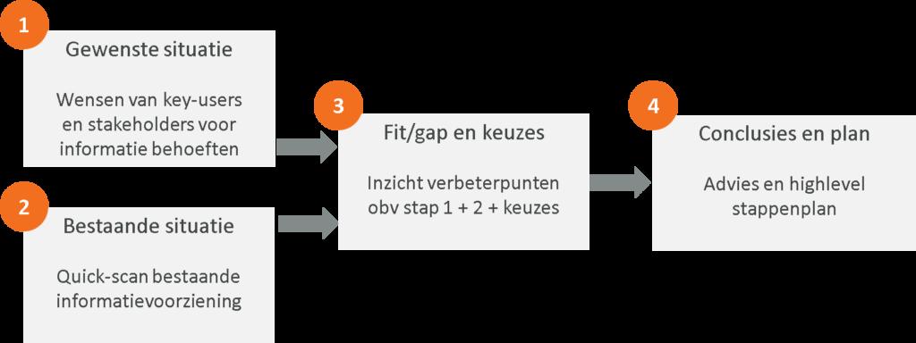 aanpak-roadmap