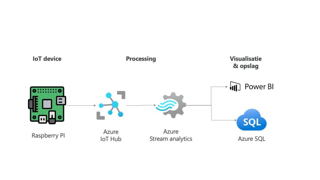 Proefopstelling IoT Streaming Data Power BI